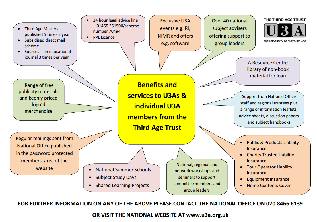 Benefits of u3a
