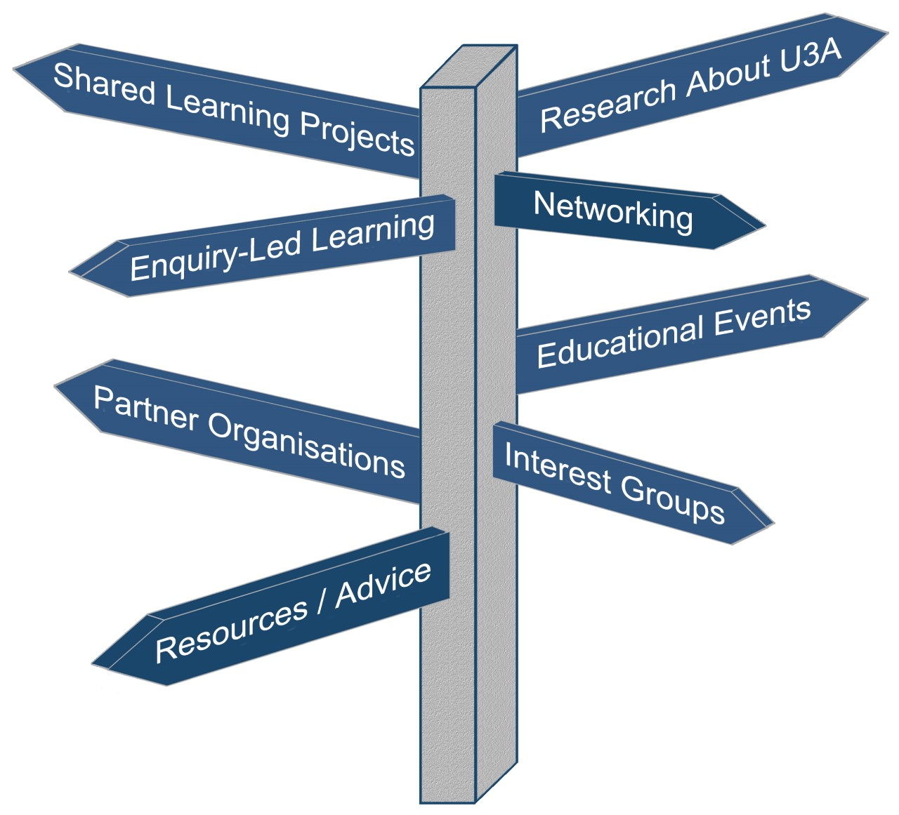 Signpost for Learning